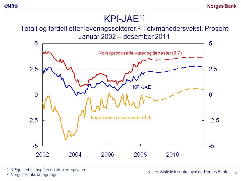 Norges Bank 6 Forventet konsumprisvekst om to og fem år 1) Prosent.