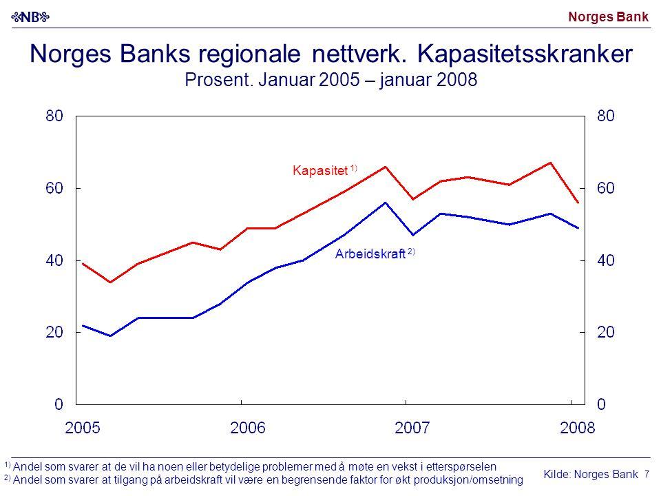 Norges Bank 8 Oljepris (Brent Blend).