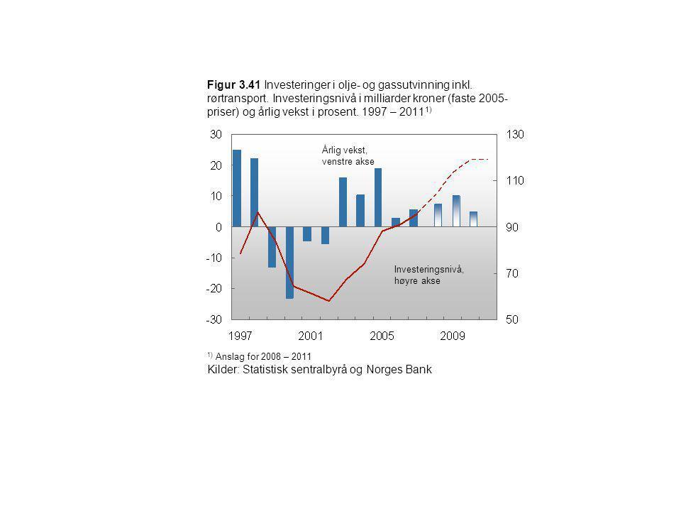 Figur 3.41 Investeringer i olje- og gassutvinning inkl. rørtransport. Investeringsnivå i milliarder kroner (faste 2005- priser) og årlig vekst i prose
