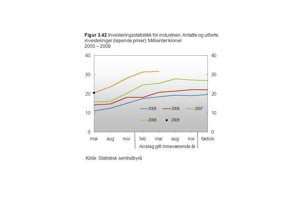 Figur 3.42 Investeringsstatistikk for industrien. Antatte og utførte investeringer (løpende priser). Milliarder kroner. 2005 – 2009 Kilde: Statistisk