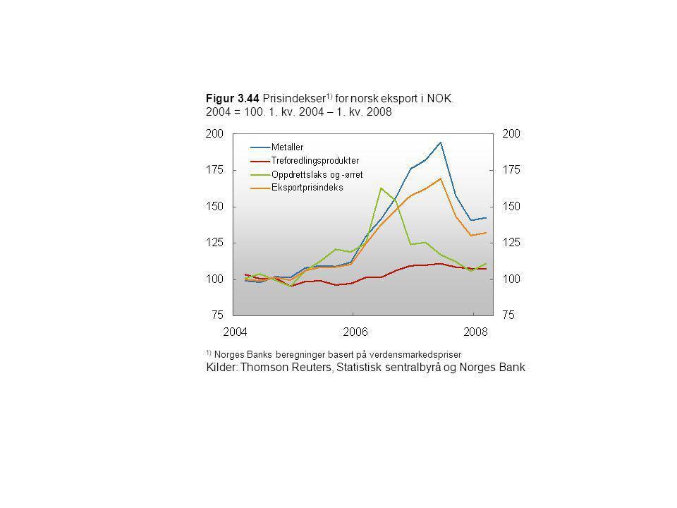 Figur 3.44 Prisindekser 1) for norsk eksport i NOK. 2004 = 100. 1. kv. 2004 – 1. kv. 2008 1) Norges Banks beregninger basert på verdensmarkedspriser K