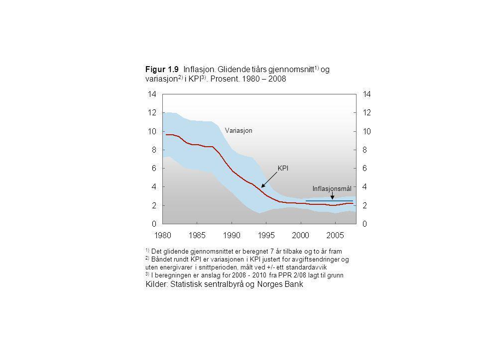 Figur 1.9 Inflasjon. Glidende tiårs gjennomsnitt 1) og variasjon 2) i KPI 3). Prosent. 1980 – 2008 1) Det glidende gjennomsnittet er beregnet 7 år til