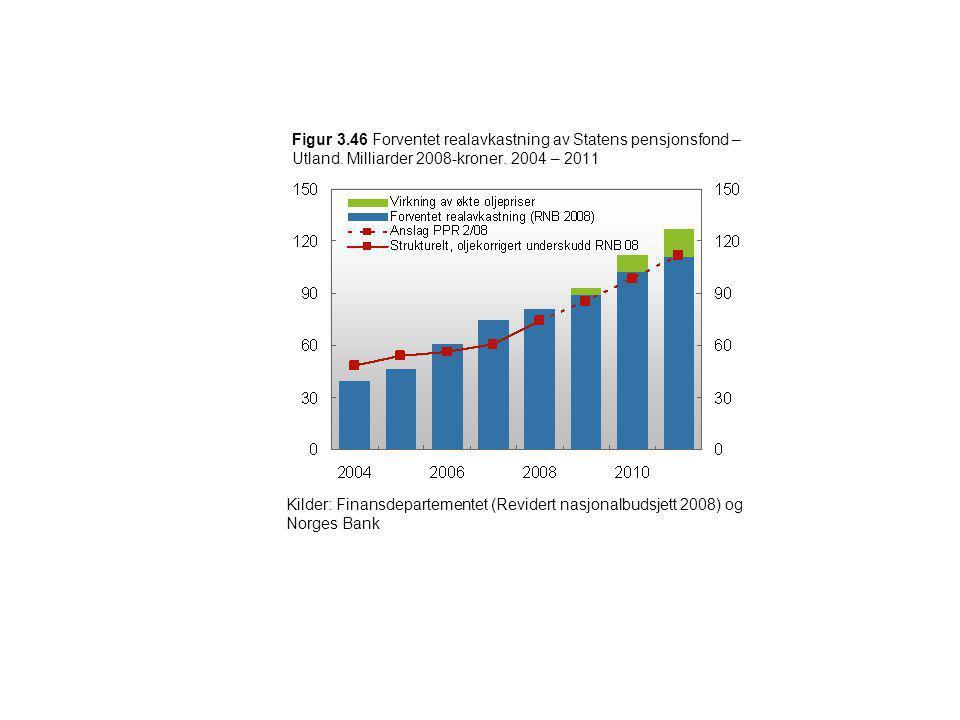 Figur 3.46 Forventet realavkastning av Statens pensjonsfond – Utland. Milliarder 2008-kroner. 2004 – 2011 Kilder: Finansdepartementet (Revidert nasjon
