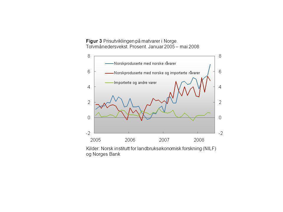 Figur 3 Prisutviklingen på matvarer i Norge. Tolvmånedersvekst. Prosent. Januar 2005 – mai 2008 Kilder: Norsk institutt for landbruksøkonomisk forskni