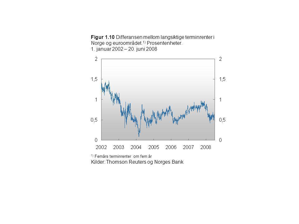 Figur 1.10 Differansen mellom langsiktige terminrenter i Norge og euroområdet. 1) Prosentenheter. 1. januar 2002 – 20. juni 2008 1) Femårs terminrente