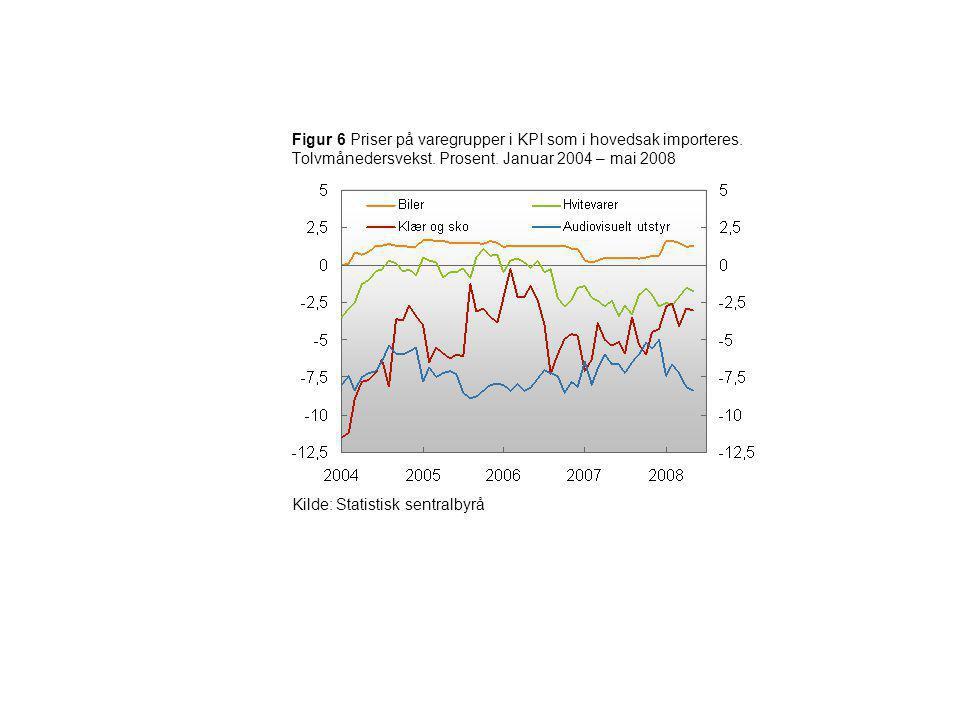 Figur 6 Priser på varegrupper i KPI som i hovedsak importeres. Tolvmånedersvekst. Prosent. Januar 2004 – mai 2008 Kilde: Statistisk sentralbyrå