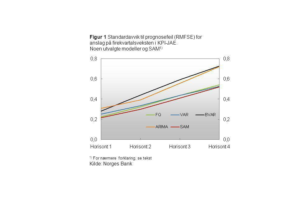 Figur 1 Standardavvik til prognosefeil (RMFSE) for anslag på firekvartalsveksten i KPI-JAE. Noen utvalgte modeller og SAM 1) 1) For nærmere forklaring