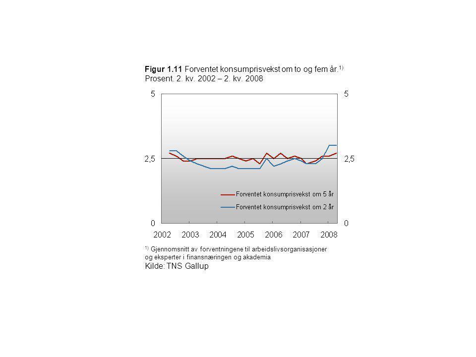 Figur 1.11 Forventet konsumprisvekst om to og fem år. 1) Prosent. 2. kv. 2002 – 2. kv. 2008 1) Gjennomsnitt av forventningene til arbeidslivsorganisas