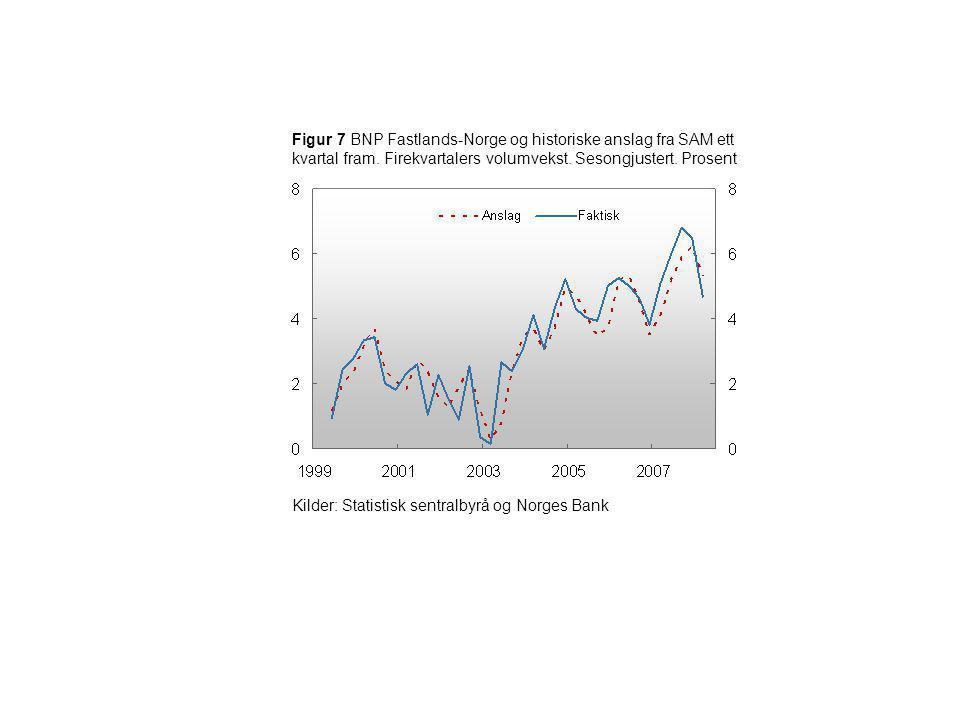 Figur 7 BNP Fastlands-Norge og historiske anslag fra SAM ett kvartal fram. Firekvartalers volumvekst. Sesongjustert. Prosent Kilder: Statistisk sentra