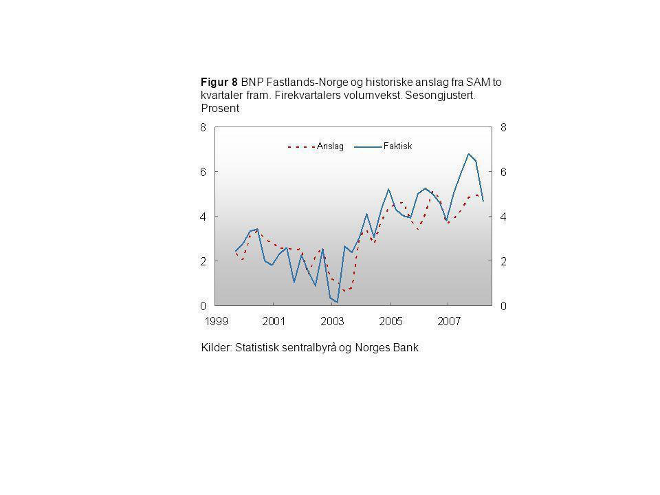 Figur 8 BNP Fastlands-Norge og historiske anslag fra SAM to kvartaler fram. Firekvartalers volumvekst. Sesongjustert. Prosent Kilder: Statistisk sentr
