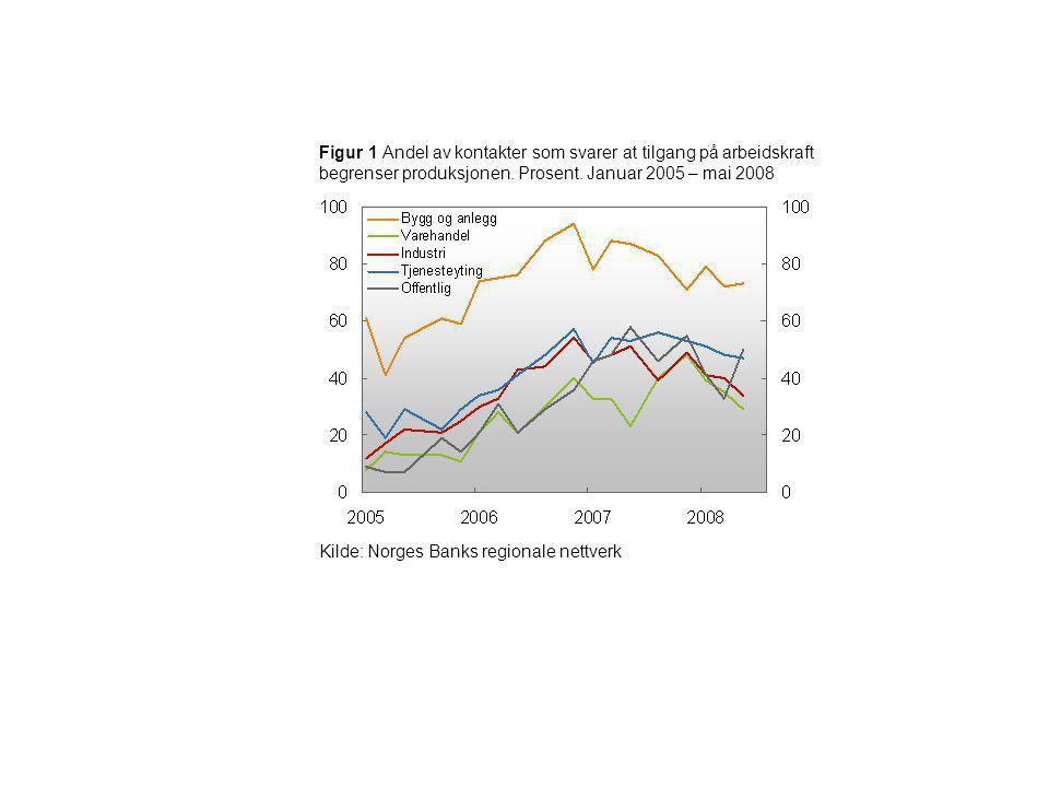 Figur 1 Andel av kontakter som svarer at tilgang på arbeidskraft begrenser produksjonen. Prosent. Januar 2005 – mai 2008 Kilde: Norges Banks regionale