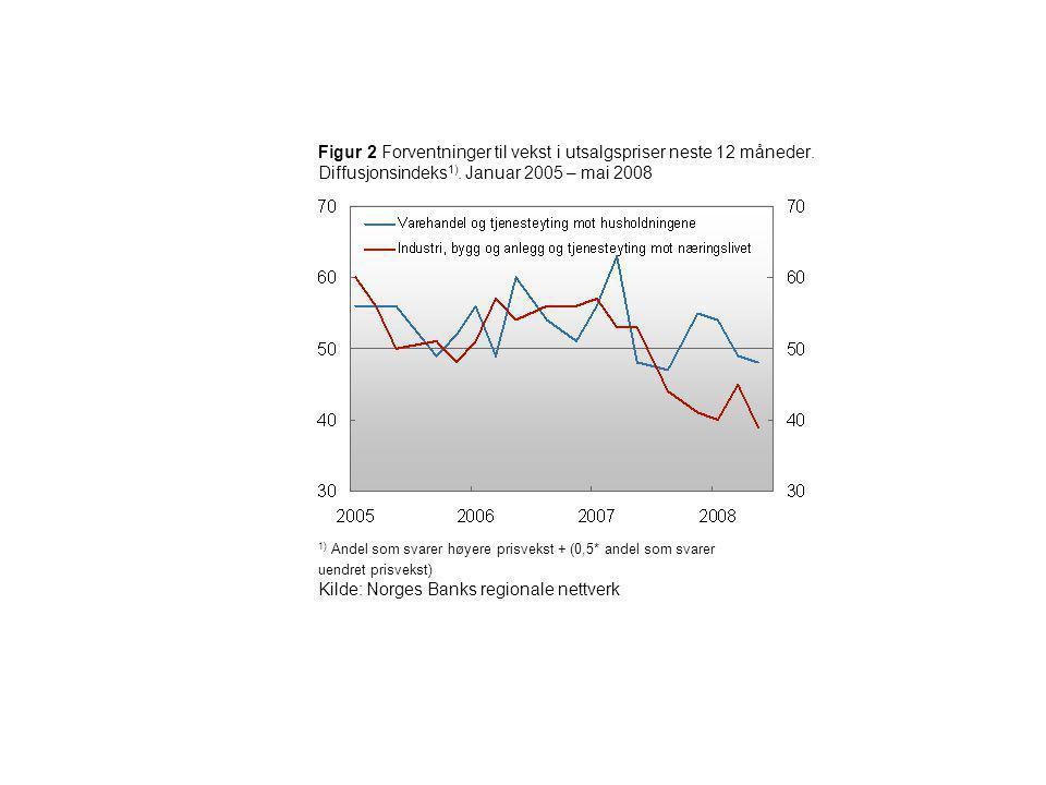 Figur 2 Forventninger til vekst i utsalgspriser neste 12 måneder. Diffusjonsindeks 1). Januar 2005 – mai 2008 1) Andel som svarer høyere prisvekst + (