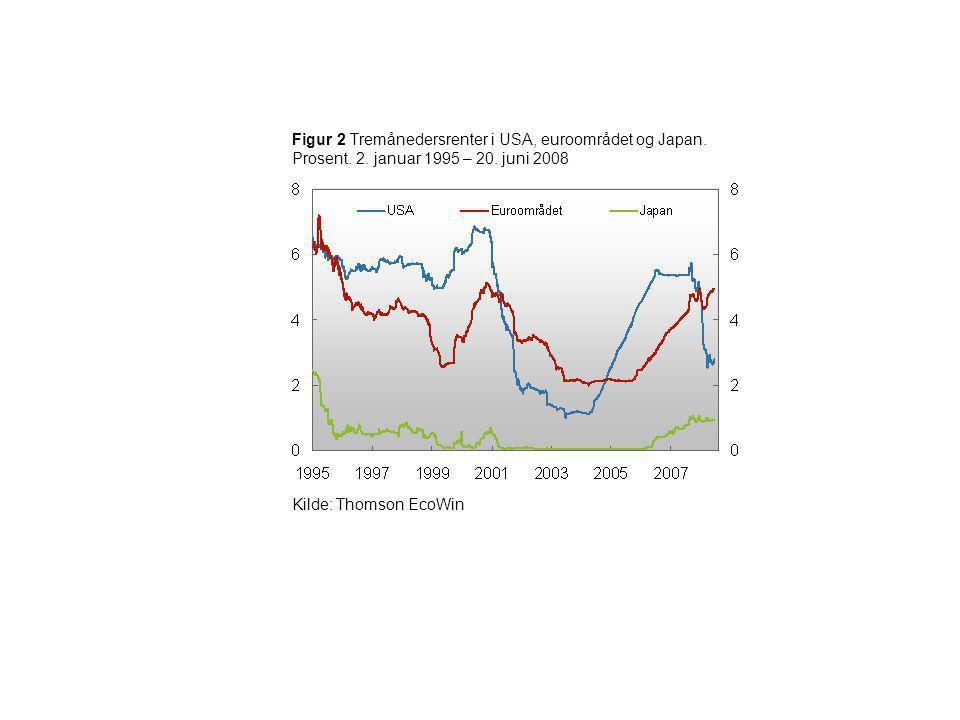 Figur 2 Tremånedersrenter i USA, euroområdet og Japan. Prosent. 2. januar 1995 – 20. juni 2008 Kilde: Thomson EcoWin