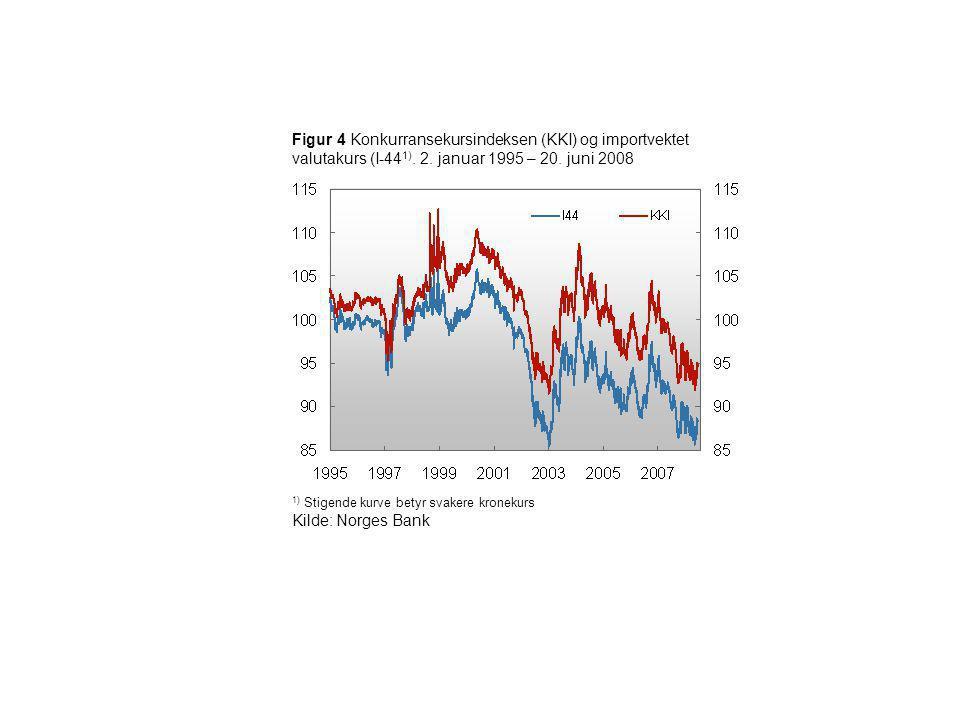 Figur 4 Konkurransekursindeksen (KKI) og importvektet valutakurs (I-44 1). 2. januar 1995 – 20. juni 2008 1) Stigende kurve betyr svakere kronekurs Ki