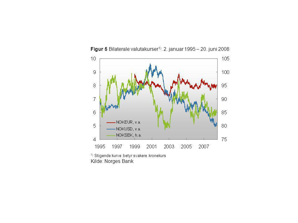 Figur 5 Bilaterale valutakurser 1). 2. januar 1995 – 20. juni 2008 1) Stigende kurve betyr svakere kronekurs Kilde: Norges Bank