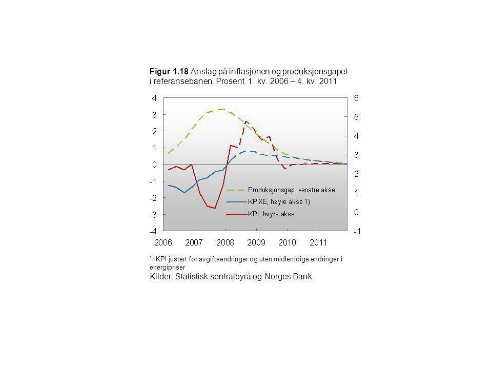 Figur 1.18 Anslag på inflasjonen og produksjonsgapet i referansebanen. Prosent. 1. kv. 2006 – 4. kv. 2011 1) KPI justert for avgiftsendringer og uten