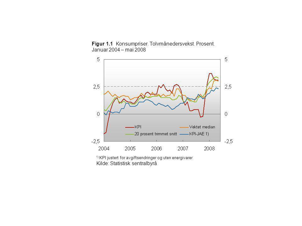 Figur 1.1 Konsumpriser. Tolvmånedersvekst. Prosent. Januar 2004 – mai 2008 1) KPI justert for avgiftsendringer og uten energivarer Kilde: Statistisk s