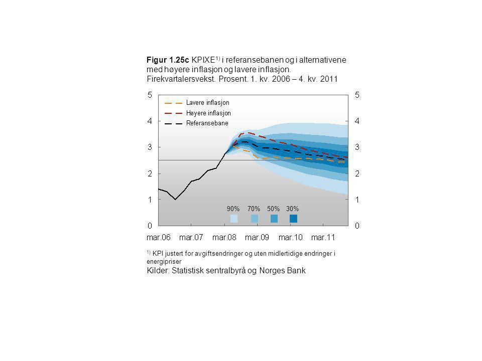 Figur 1.25c KPIXE 1) i referansebanen og i alternativene med høyere inflasjon og lavere inflasjon. Firekvartalersvekst. Prosent. 1. kv. 2006 – 4. kv.
