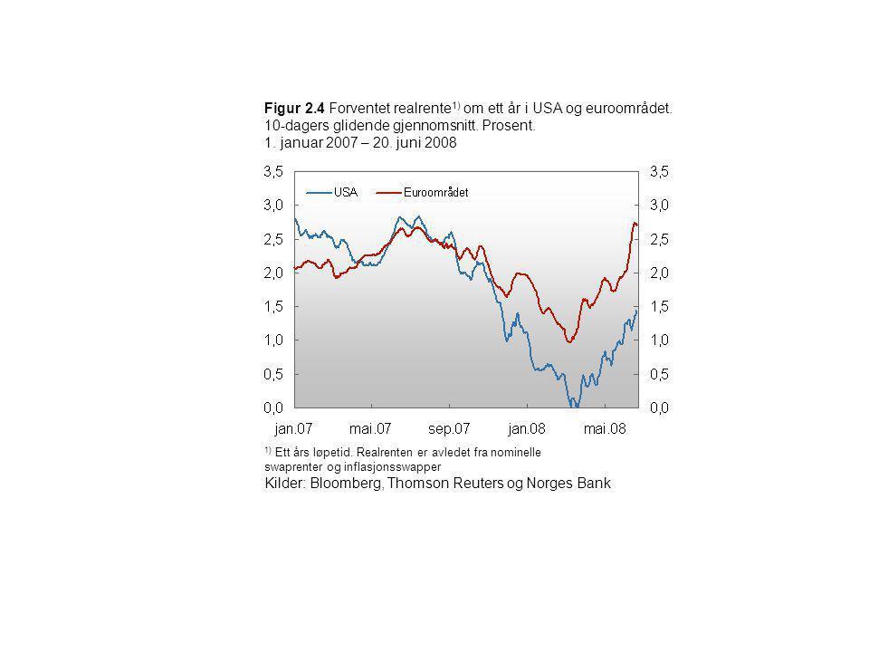 Figur 2.4 Forventet realrente 1) om ett år i USA og euroområdet. 10-dagers glidende gjennomsnitt. Prosent. 1. januar 2007 – 20. juni 2008 1) Ett års l