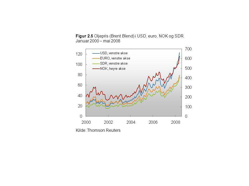 Figur 2.5 Oljepris (Brent Blend) i USD, euro, NOK og SDR. Januar 2000 – mai 2008 Kilde: Thomson Reuters