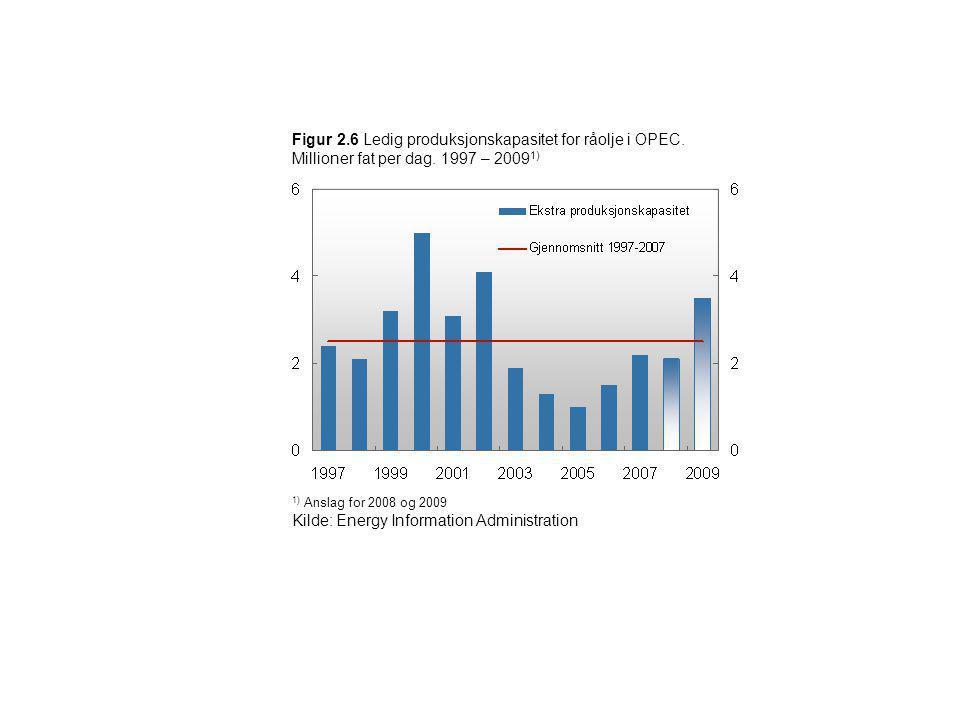 Figur 2.6 Ledig produksjonskapasitet for råolje i OPEC. Millioner fat per dag. 1997 – 2009 1) 1) Anslag for 2008 og 2009 Kilde: Energy Information Adm