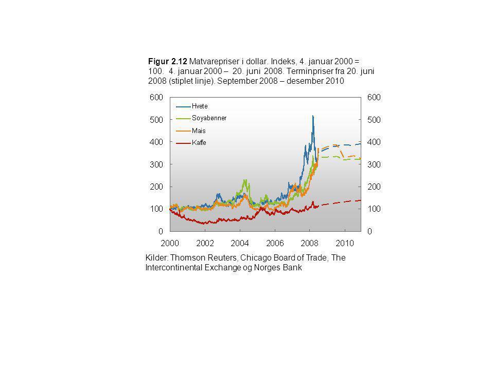 Figur 2.12 Matvarepriser i dollar. Indeks, 4. januar 2000 = 100. 4. januar 2000 – 20. juni 2008. Terminpriser fra 20. juni 2008 (stiplet linje). Septe