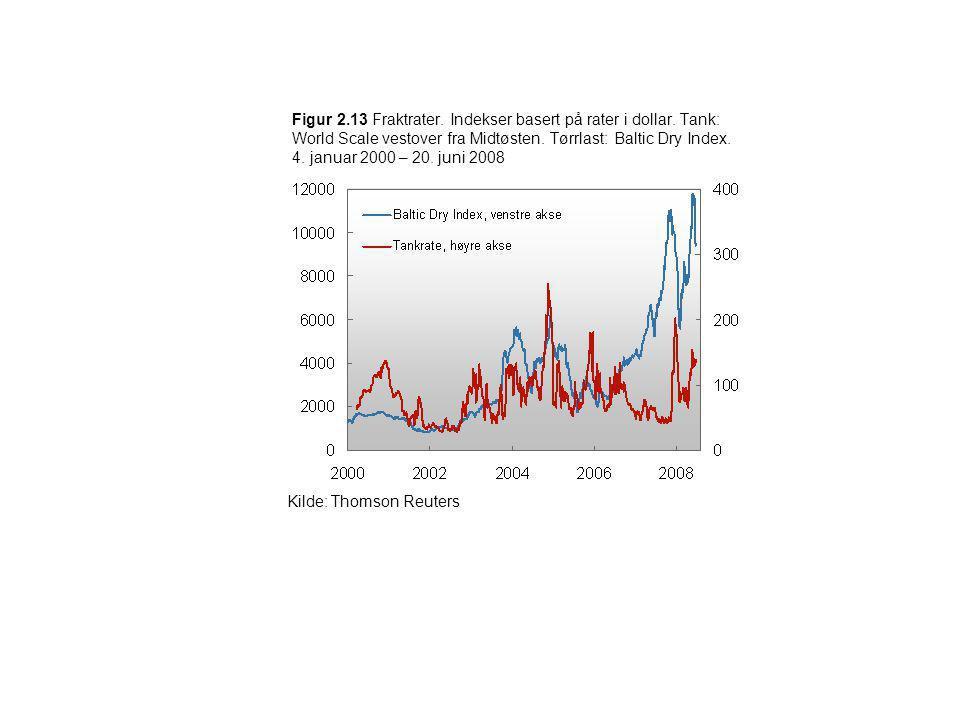 Figur 2.13 Fraktrater. Indekser basert på rater i dollar. Tank: World Scale vestover fra Midtøsten. Tørrlast: Baltic Dry Index. 4. januar 2000 – 20. j
