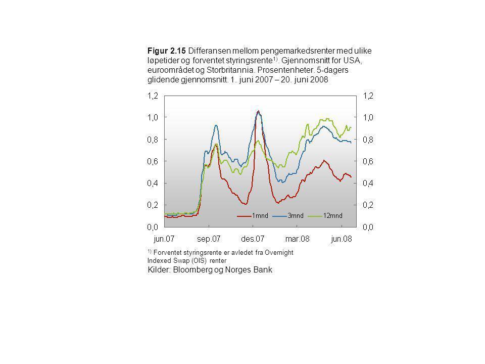 Figur 2.15 Differansen mellom pengemarkedsrenter med ulike løpetider og forventet styringsrente 1). Gjennomsnitt for USA, euroområdet og Storbritannia
