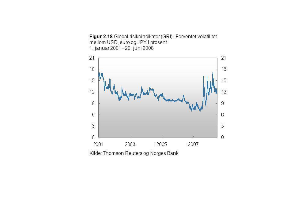 Figur 2.18 Global risikoindikator (GRI). Forventet volatilitet mellom USD, euro og JPY i prosent. 1. januar 2001 - 20. juni 2008 Kilde: Thomson Reuter