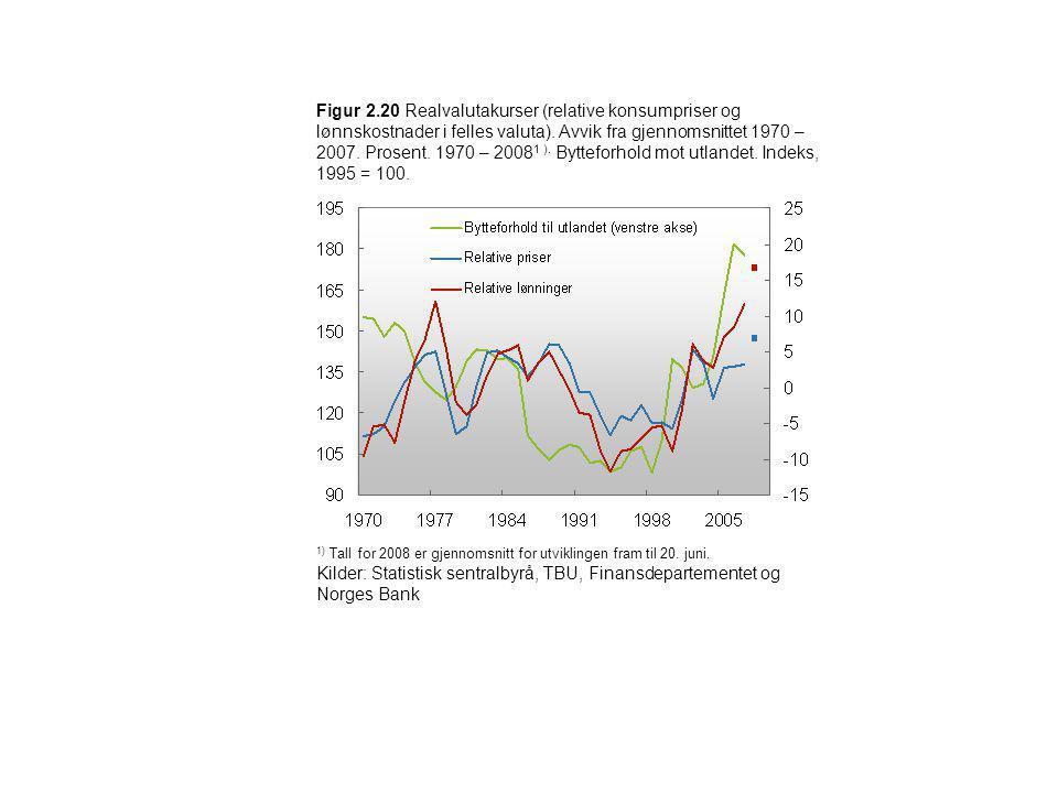 Figur 2.20 Realvalutakurser (relative konsumpriser og lønnskostnader i felles valuta). Avvik fra gjennomsnittet 1970 – 2007. Prosent. 1970 – 2008 1 ).