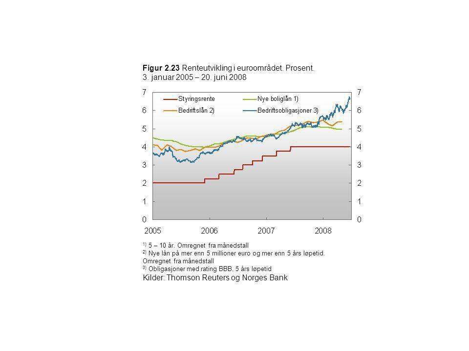 Figur 2.23 Renteutvikling i euroområdet. Prosent. 3. januar 2005 – 20. juni 2008 1) 5 – 10 år. Omregnet fra månedstall 2) Nye lån på mer enn 5 million