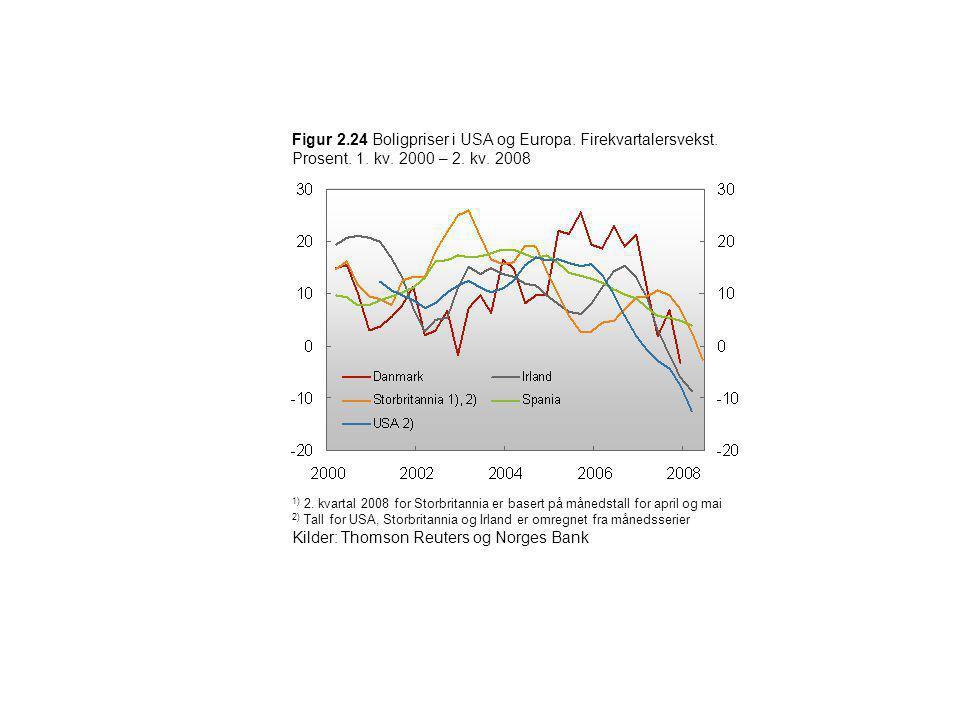 Figur 2.24 Boligpriser i USA og Europa. Firekvartalersvekst. Prosent. 1. kv. 2000 – 2. kv. 2008 1) 2. kvartal 2008 for Storbritannia er basert på måne