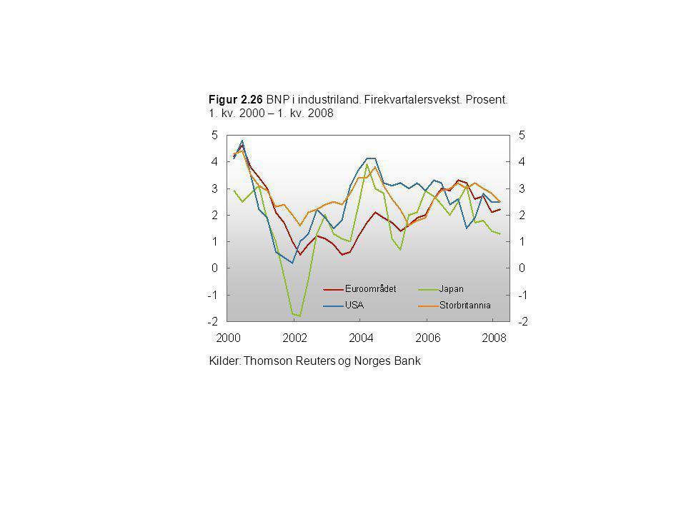 Figur 2.26 BNP i industriland. Firekvartalersvekst. Prosent. 1. kv. 2000 – 1. kv. 2008 Kilder: Thomson Reuters og Norges Bank