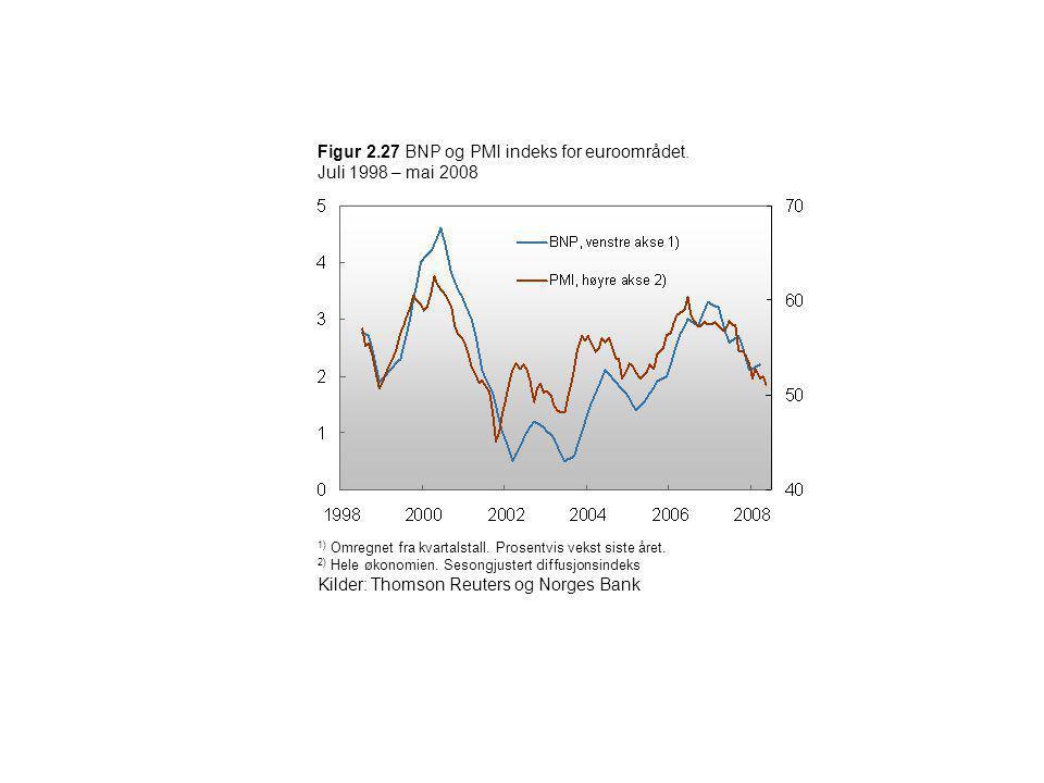 Figur 2.27 BNP og PMI indeks for euroområdet. Juli 1998 – mai 2008 1) Omregnet fra kvartalstall. Prosentvis vekst siste året. 2) Hele økonomien. Seson