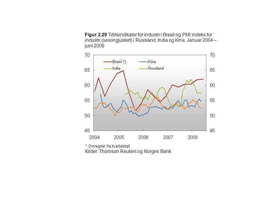 Figur 2.29 Tillitsindikator for industri i Brasil og PMI indeks for industri (sesongjustert) i Russland, India og Kina. Januar 2004 – juni 2008 1) Omr