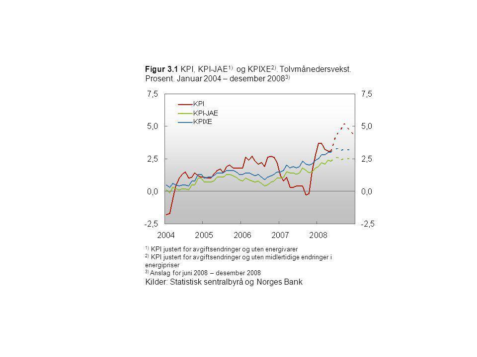 Figur 3.1 KPI, KPI-JAE 1) og KPIXE 2). Tolvmånedersvekst. Prosent. Januar 2004 – desember 2008 3) 1) KPI justert for avgiftsendringer og uten energiva