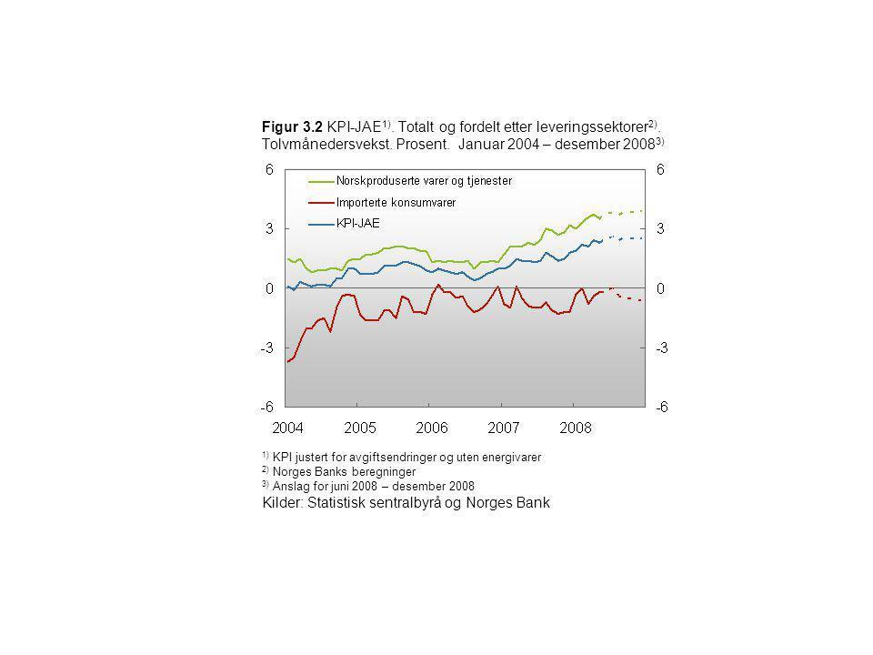 Figur 3.2 KPI-JAE 1). Totalt og fordelt etter leveringssektorer 2). Tolvmånedersvekst. Prosent. Januar 2004 – desember 2008 3) 1) KPI justert for avgi