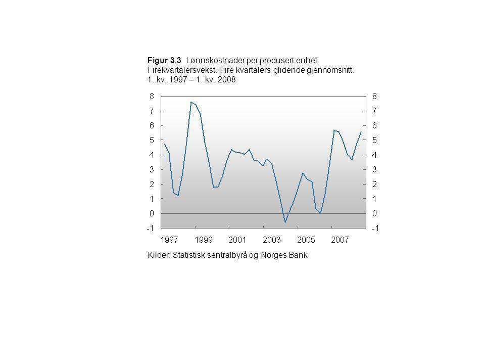 Figur 3.3 Lønnskostnader per produsert enhet. Firekvartalersvekst. Fire kvartalers glidende gjennomsnitt. 1. kv. 1997 – 1. kv. 2008 Kilder: Statistisk