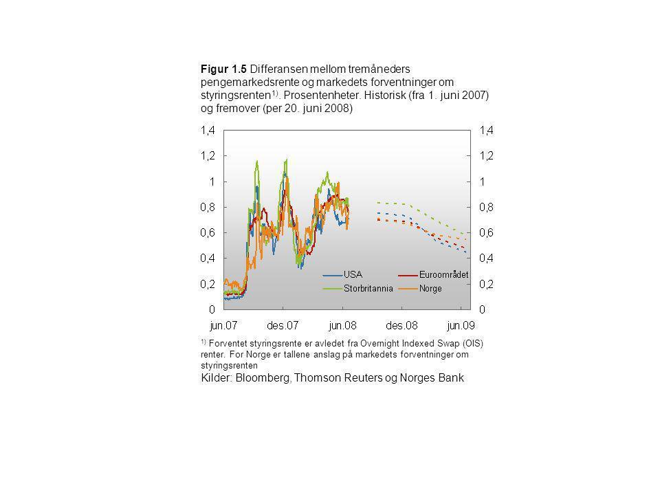 Figur 1.5 Differansen mellom tremåneders pengemarkedsrente og markedets forventninger om styringsrenten 1). Prosentenheter. Historisk (fra 1. juni 200