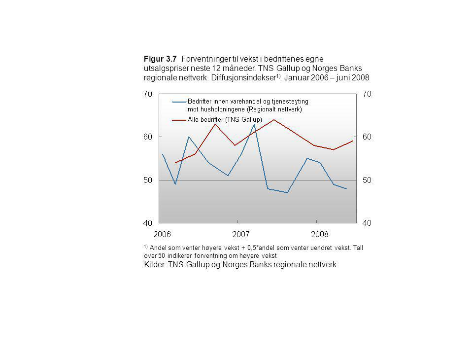 Figur 3.7 Forventninger til vekst i bedriftenes egne utsalgspriser neste 12 måneder. TNS Gallup og Norges Banks regionale nettverk. Diffusjonsindekser