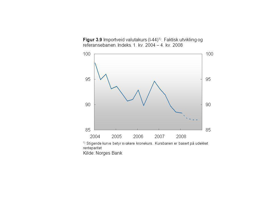 Figur 3.9 Importveid valutakurs (I-44) 1). Faktisk utvikling og referansebanen. Indeks. 1. kv. 2004 – 4. kv. 2008 1) Stigende kurve betyr svakere kron