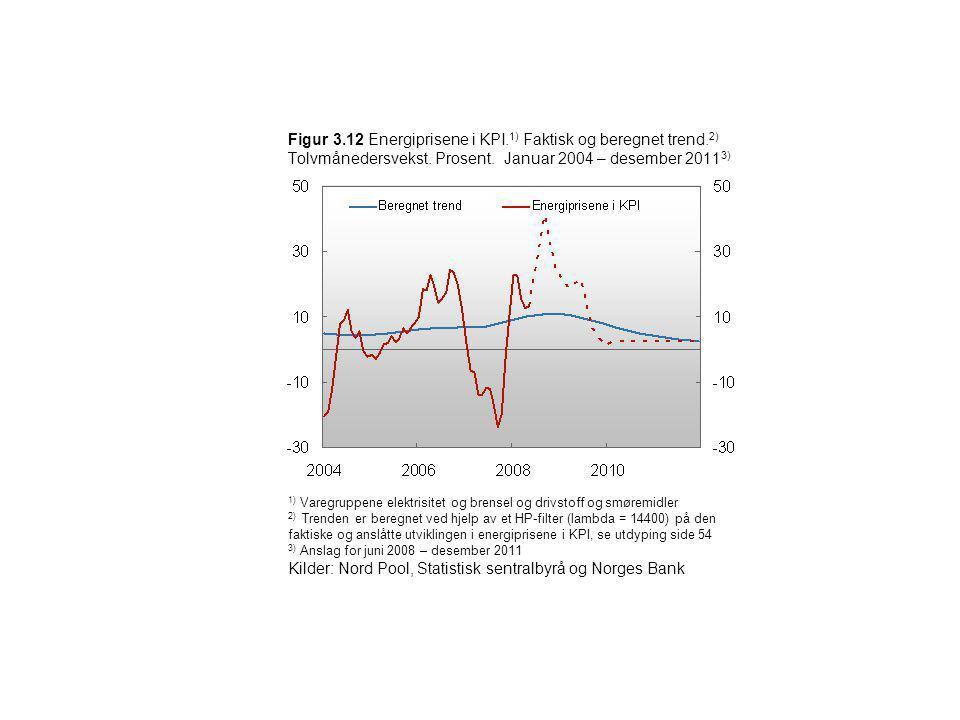 Figur 3.12 Energiprisene i KPI. 1) Faktisk og beregnet trend. 2) Tolvmånedersvekst. Prosent. Januar 2004 – desember 2011 3) 1) Varegruppene elektrisit