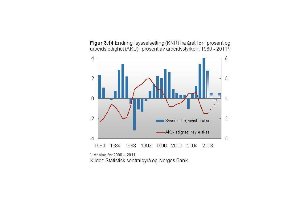 Figur 3.14 Endring i sysselsetting (KNR) fra året før i prosent og arbeidsledighet (AKU) i prosent av arbeidsstyrken. 1980 - 2011 1) 1) Anslag for 200