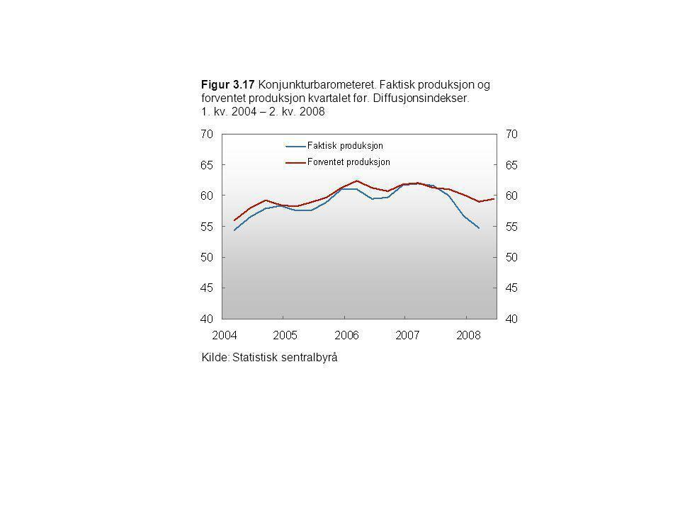 Figur 3.17 Konjunkturbarometeret. Faktisk produksjon og forventet produksjon kvartalet før. Diffusjonsindekser. 1. kv. 2004 – 2. kv. 2008 Kilde: Stati