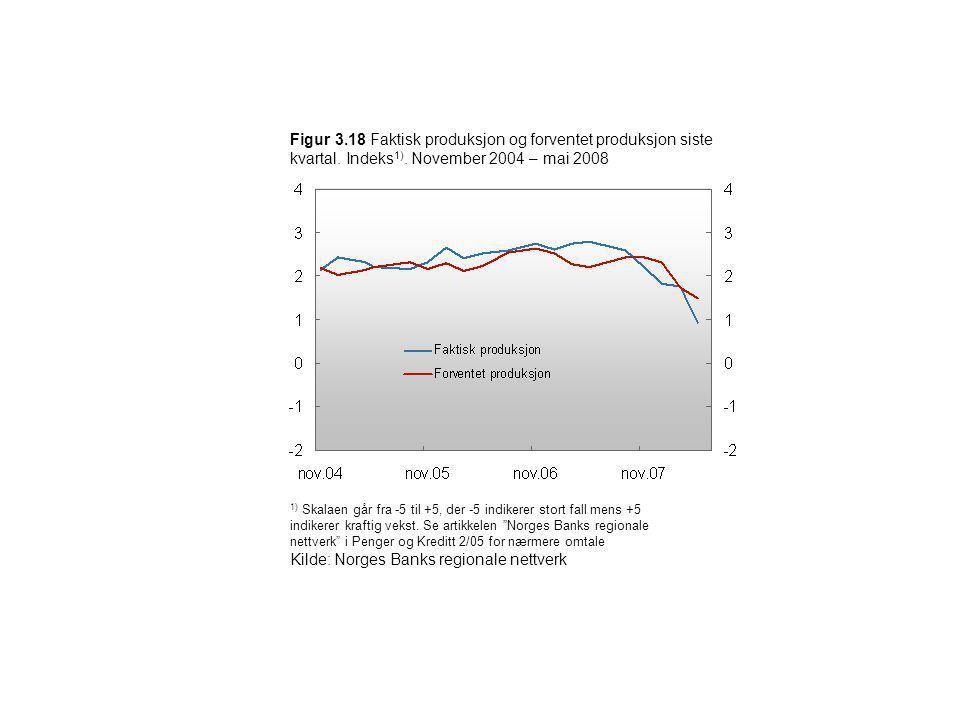 Figur 3.18 Faktisk produksjon og forventet produksjon siste kvartal. Indeks 1). November 2004 – mai 2008 1) Skalaen går fra -5 til +5, der -5 indikere