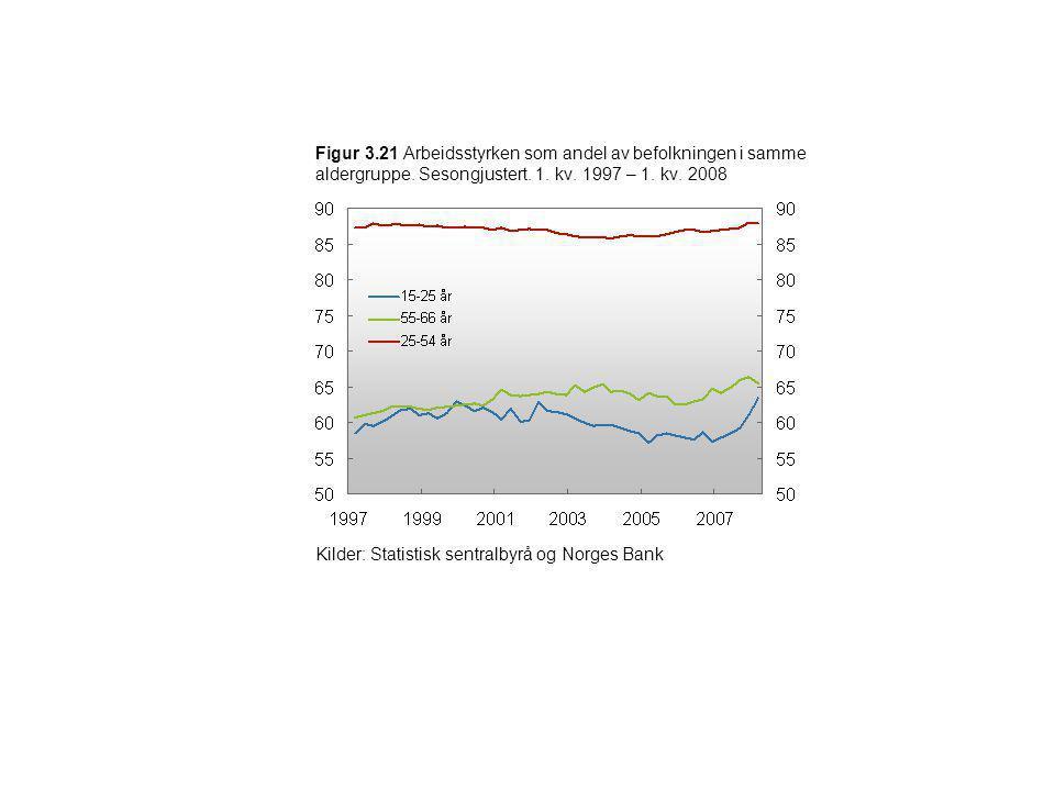 Figur 3.21 Arbeidsstyrken som andel av befolkningen i samme aldergruppe. Sesongjustert. 1. kv. 1997 – 1. kv. 2008 Kilder: Statistisk sentralbyrå og No