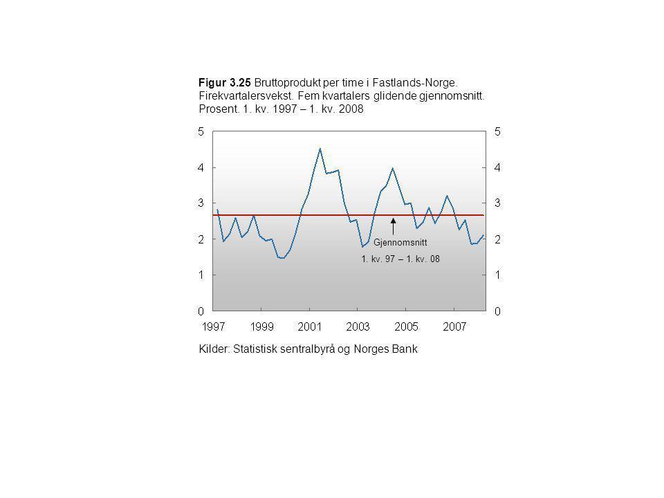 Figur 3.25 Bruttoprodukt per time i Fastlands-Norge. Firekvartalersvekst. Fem kvartalers glidende gjennomsnitt. Prosent. 1. kv. 1997 – 1. kv. 2008 Kil