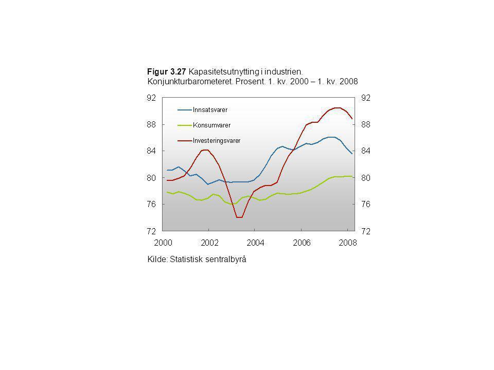 Figur 3.27 Kapasitetsutnytting i industrien. Konjunkturbarometeret. Prosent. 1. kv. 2000 – 1. kv. 2008 Kilde: Statistisk sentralbyrå