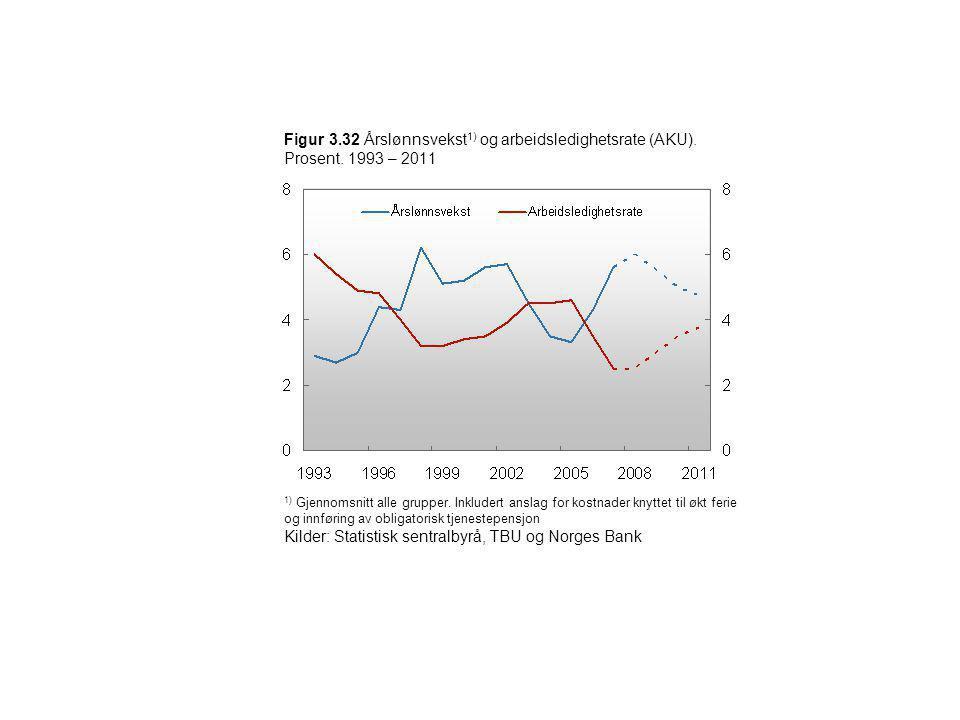 Figur 3.32 Årslønnsvekst 1) og arbeidsledighetsrate (AKU). Prosent. 1993 – 2011 1) Gjennomsnitt alle grupper. Inkludert anslag for kostnader knyttet t