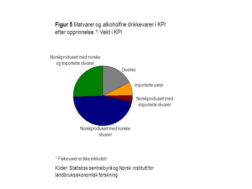 Figur 6 Prisutviklingen på matvarer i Norge.Tolvmånedersvekst.